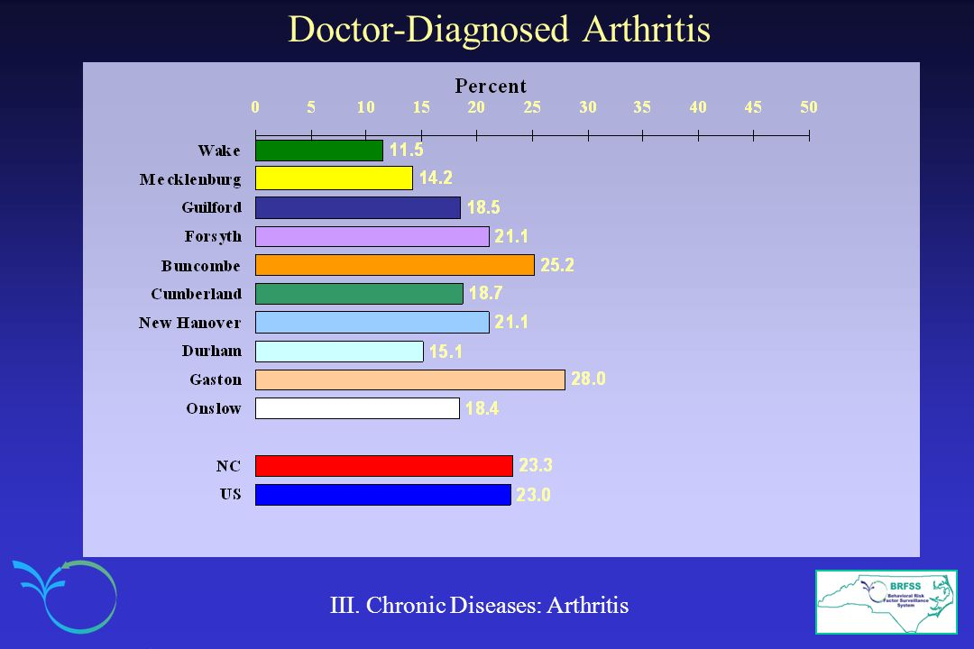 Doctor-Diagnosed Arthritis
