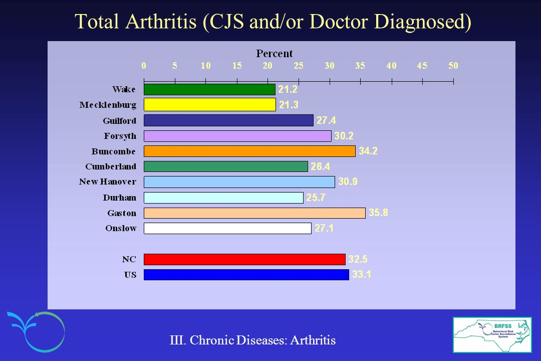 Total Arthritis (CJS and/or Doctor Diagnosed)
