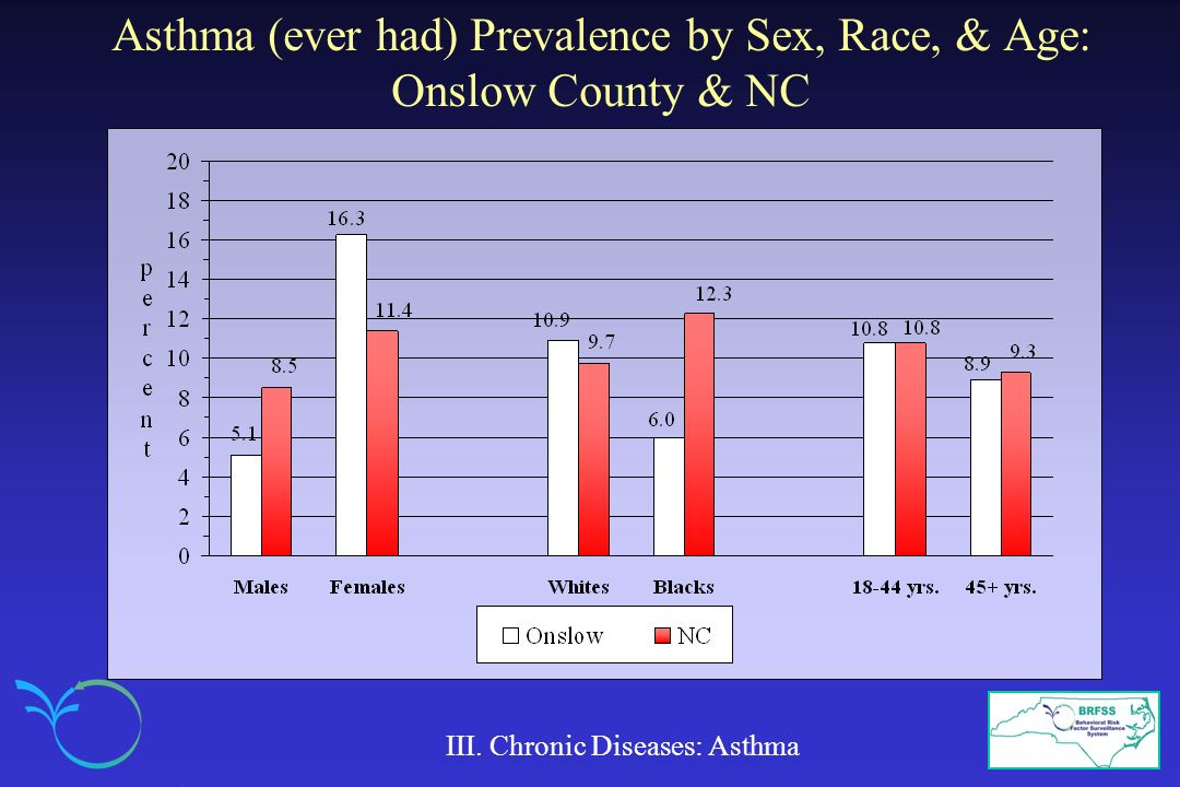 Asthma (ever had) Prevalence by Sex, Race, & Age: Onslow County & NC