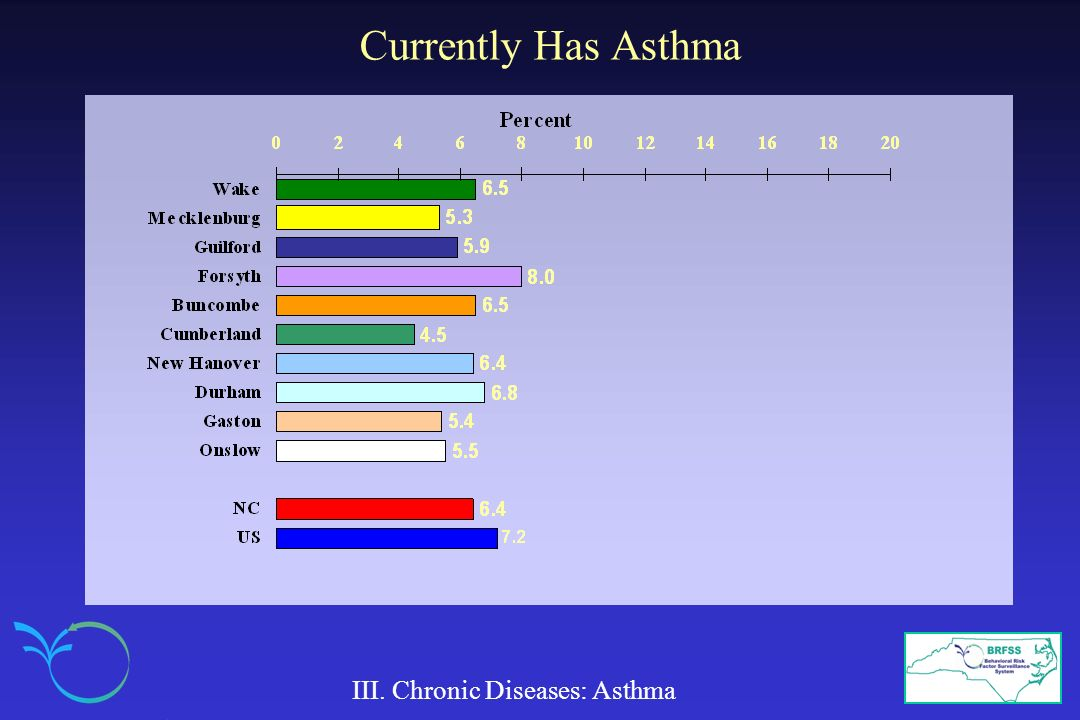 Currently Has Asthma III. Chronic Diseases: Asthma