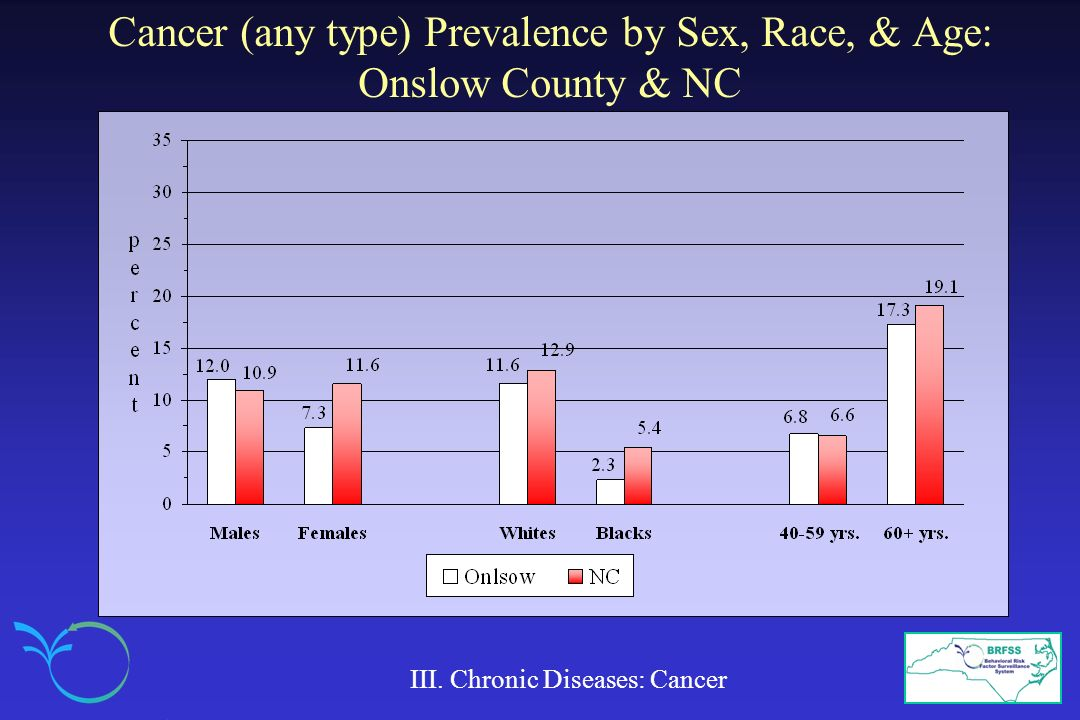 Cancer (any type) Prevalence by Sex, Race, & Age: Onslow County & NC