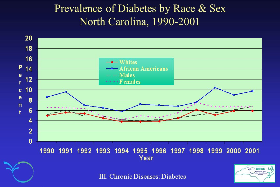 Prevalence of Diabetes by Race & Sex North Carolina, 1990-2001