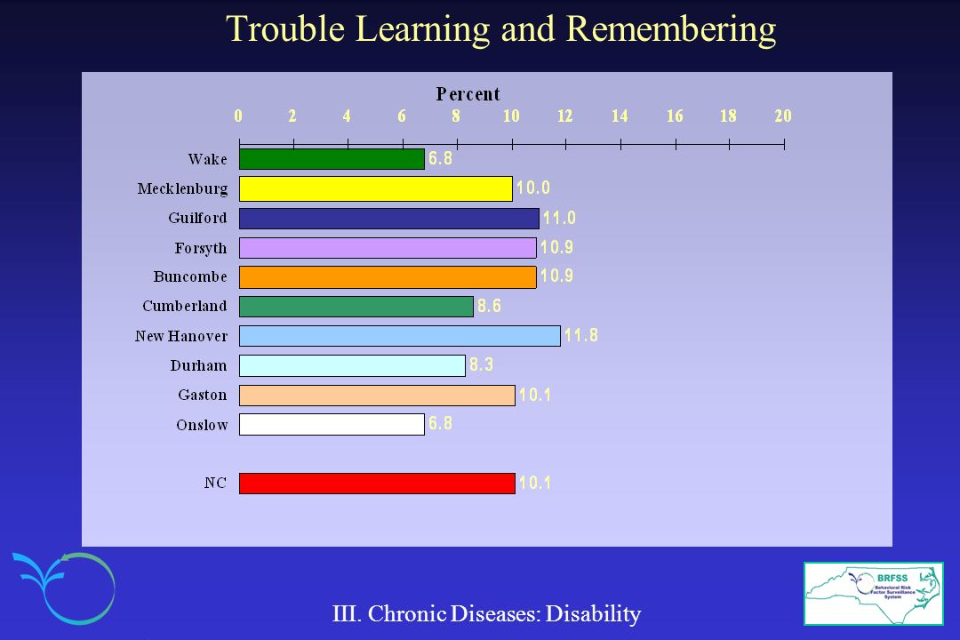 Trouble Learning and Remembering