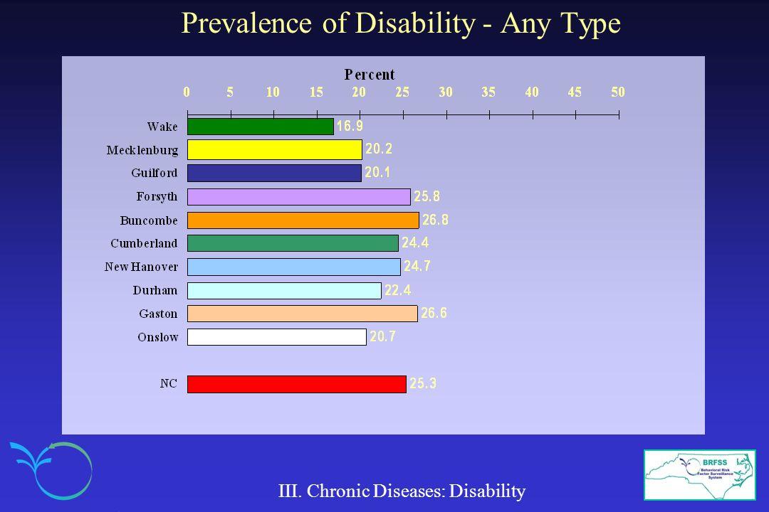 Prevalence of Disability - Any Type