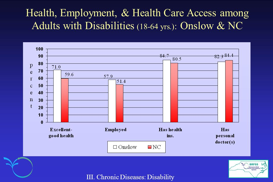 Health, Employment, & Health Care Access among Adults with Disabilities (18-64 yrs.): Onslow & NC