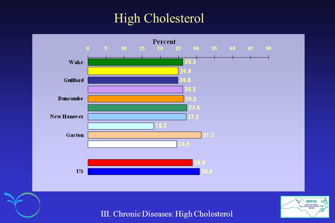 High Cholesterol III. Chronic Diseases: High Cholesterol