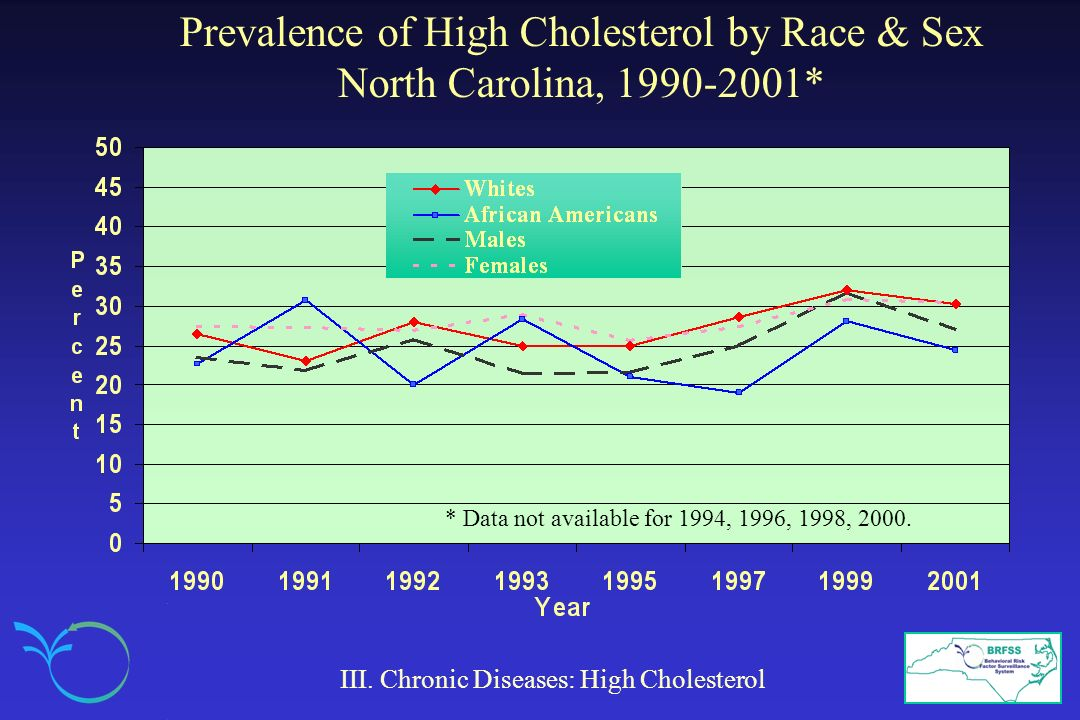 Prevalence of High Cholesterol by Race & Sex North Carolina, 1990-2001*