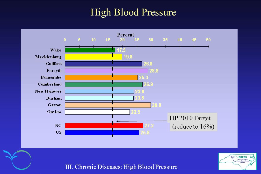 High Blood Pressure HP 2010 Target (reduce to 16%)