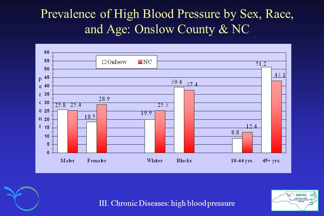 Prevalence of High Blood Pressure by Sex, Race, and Age: Onslow County & NC