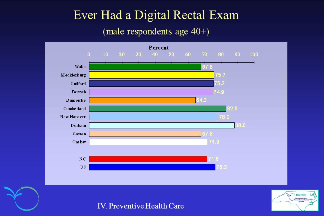 Ever Had a Digital Rectal Exam (male respondents age 40+)
