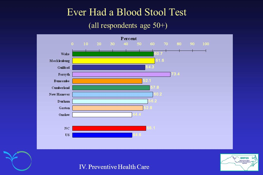 Ever Had a Blood Stool Test (all respondents age 50+)