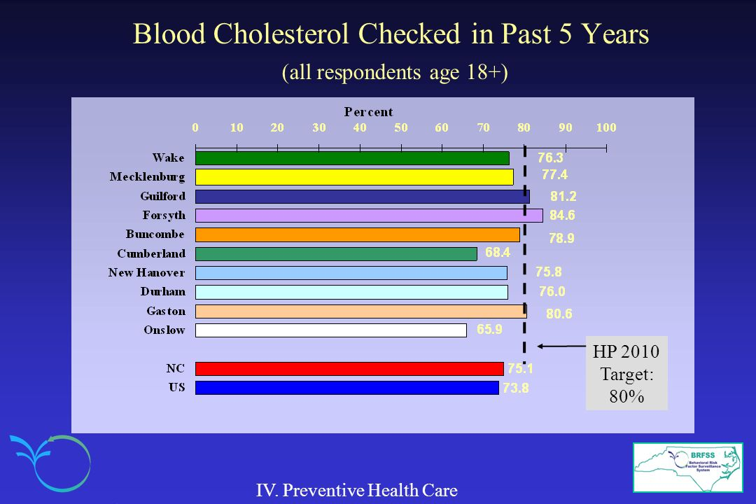 Blood Cholesterol Checked in Past 5 Years (all respondents age 18+)