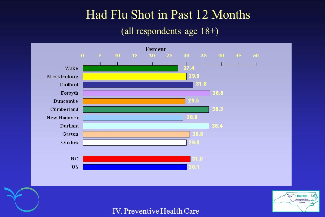 Had Flu Shot in Past 12 Months (all respondents age 18+)