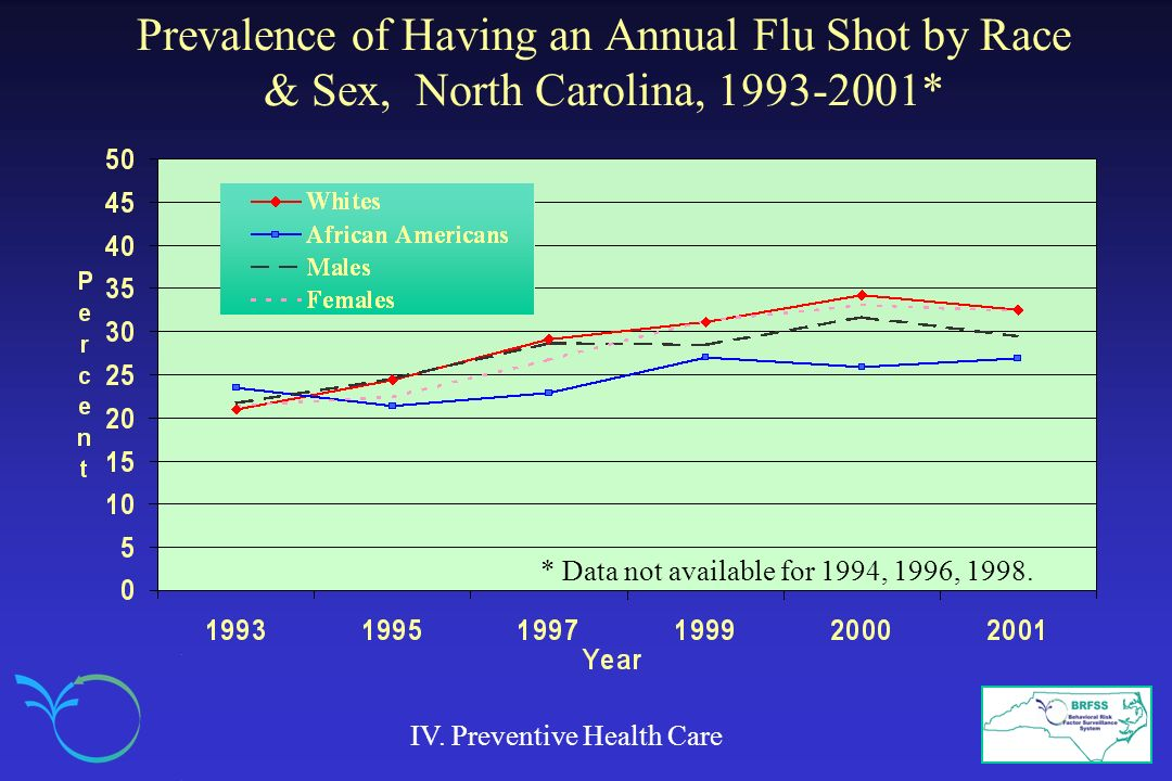 Prevalence of Having an Annual Flu Shot by Race & Sex, North Carolina, 1993-2001*