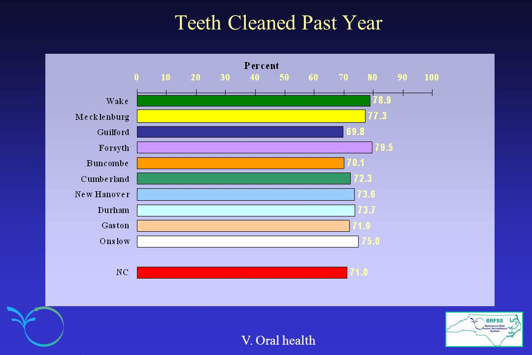 Teeth Cleaned Past Year