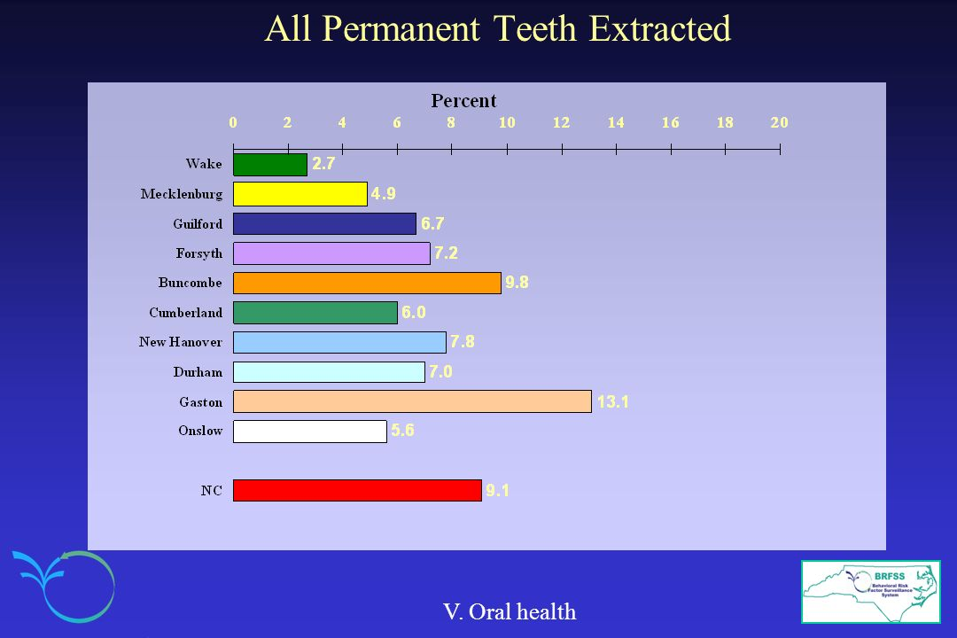 All Permanent Teeth Extracted