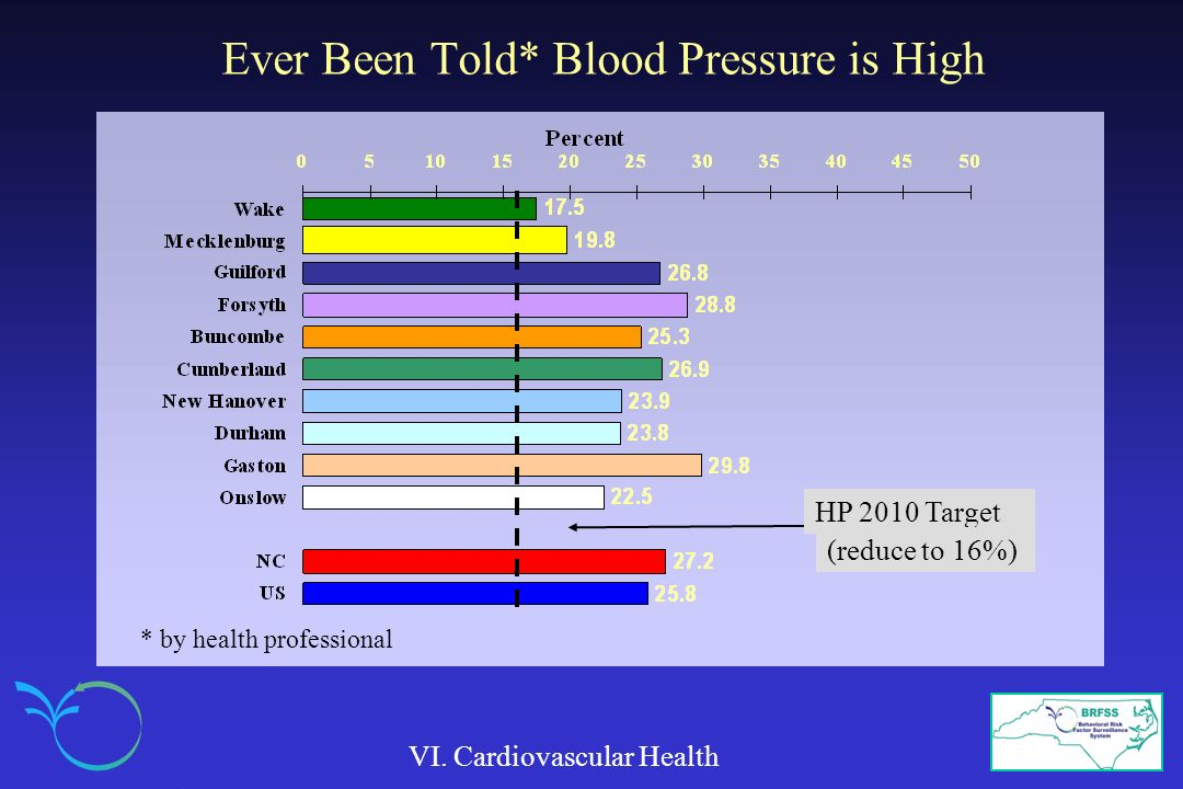 Ever Been Told* Blood Pressure is High
