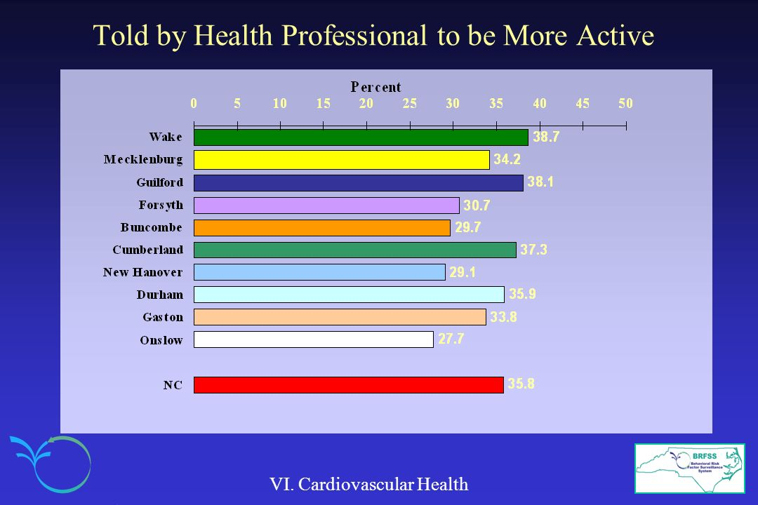 Told by Health Professional to be More Active