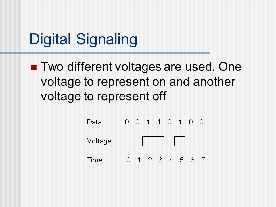 Digital Signaling Two different voltages are used.
