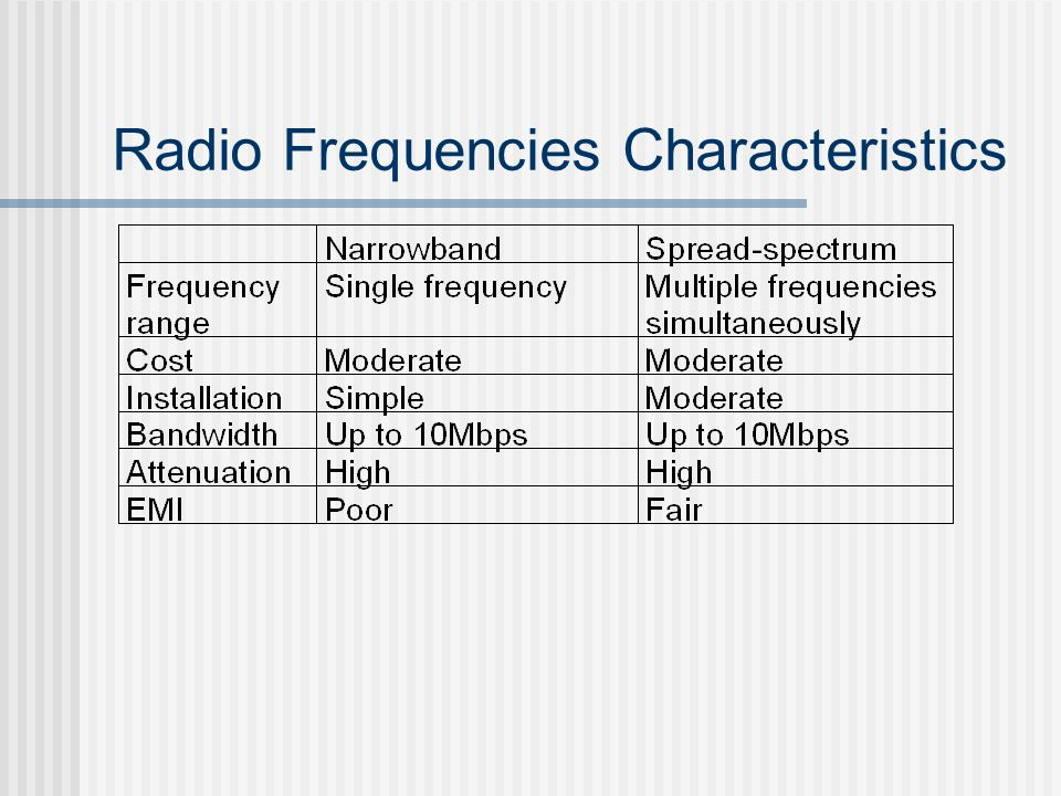 Radio Frequencies Characteristics
