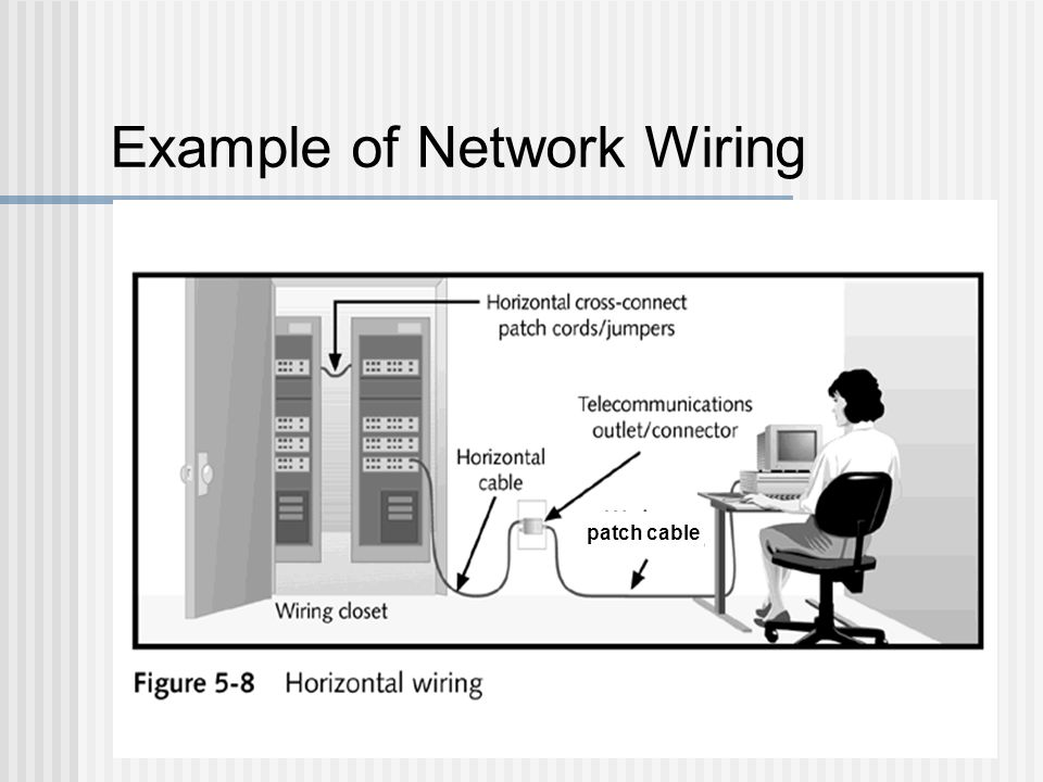 Example of Network Wiring