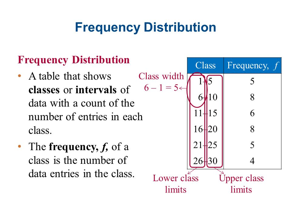 how to get class interval in frequency distribution