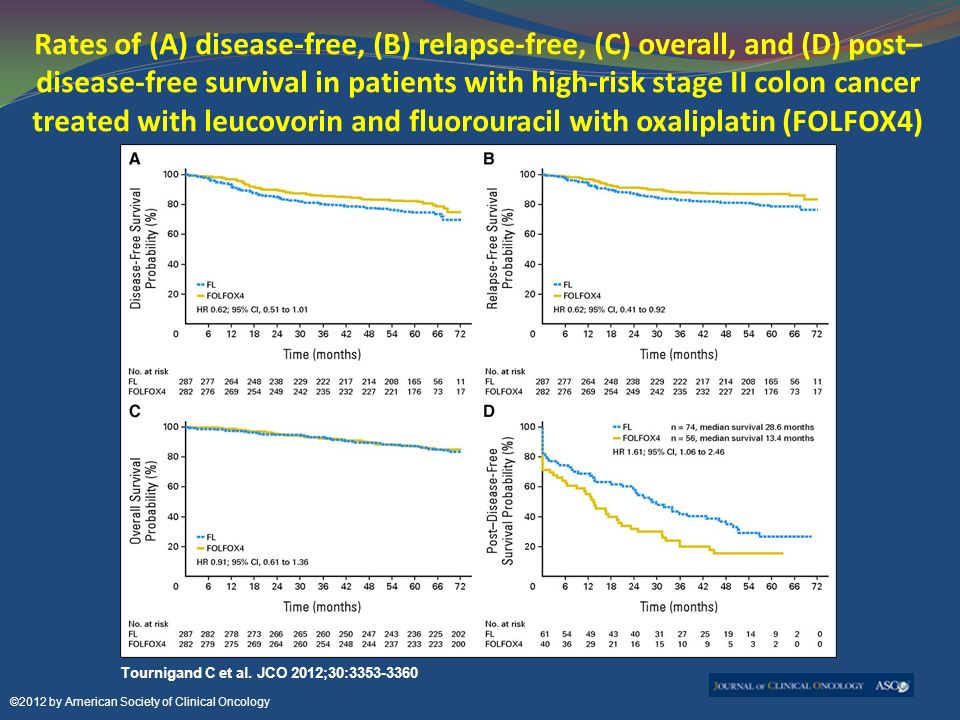 To Treat Or Not To Treat Stage Ii Colon Cancer Yes Sometimes Ppt Download
