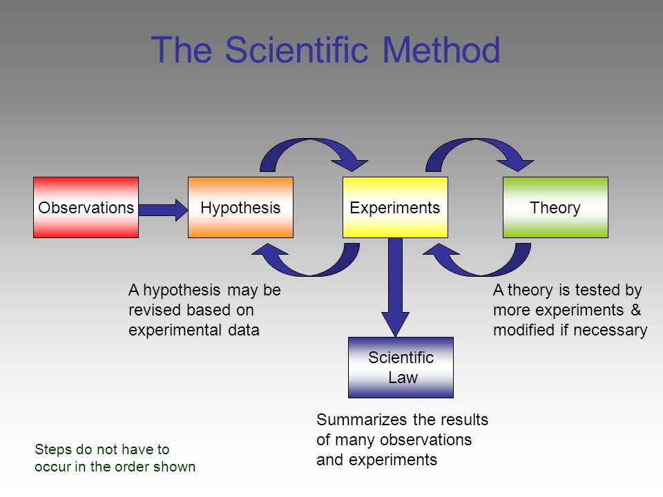 using the scientific method to figure How do scientists use the scientific method to acquire new knowledge if scientists are using the above step to collect their information, this is how they follow second, they need to figure out a plan on how this research is going to be presented and give the correct statics that they are looking for.