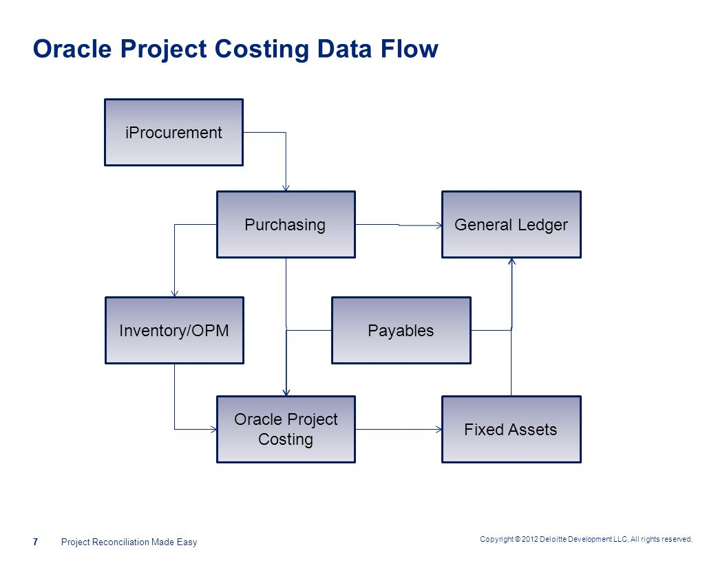 Oracle Project Costing Data Flow