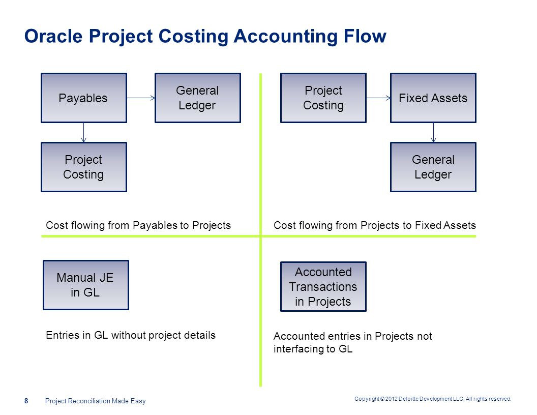 cost accounting project The project accounting software market is extremely complex with such a large number of vendors, products and vertical industries in the space, it can be overwhelming to look for the right solution without some guidance specific reporting capabilities, simultaneous project support and other.