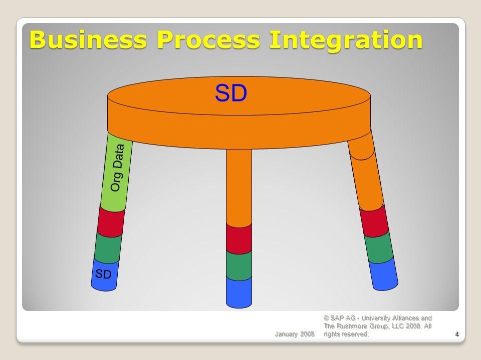 Sales & Distribution Master Data SAP Implementation - ppt download