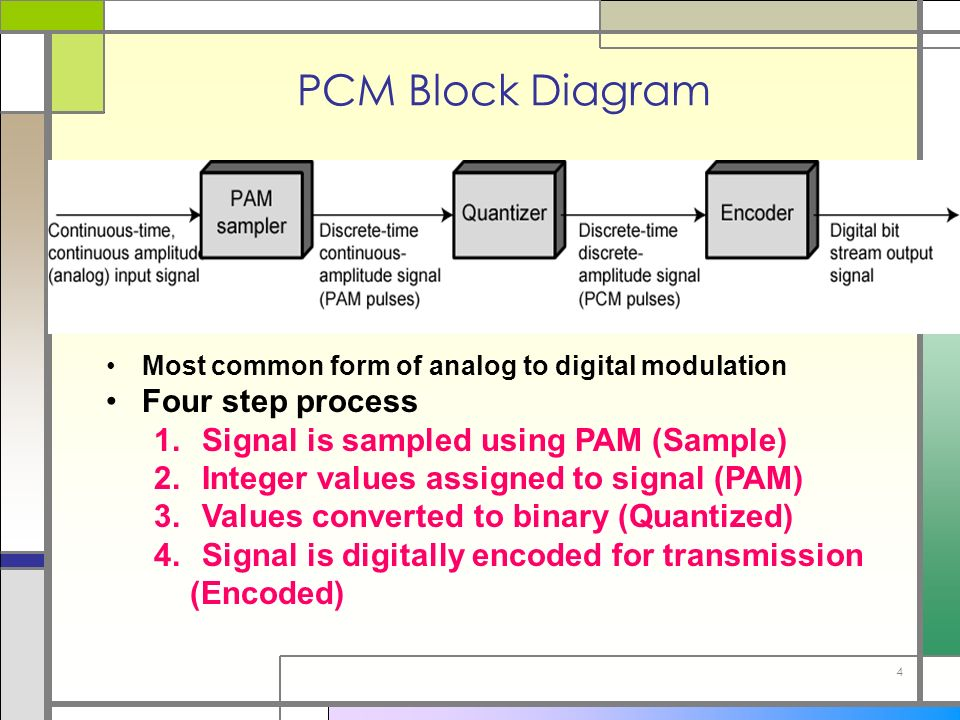 Pulse code modulation (pcm).