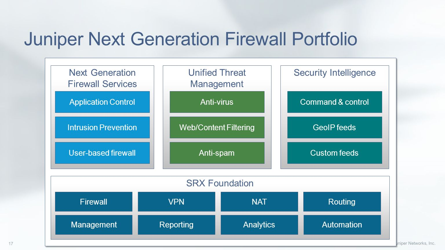 Overview of Juniper Networks Security and Switching platforms - ppt