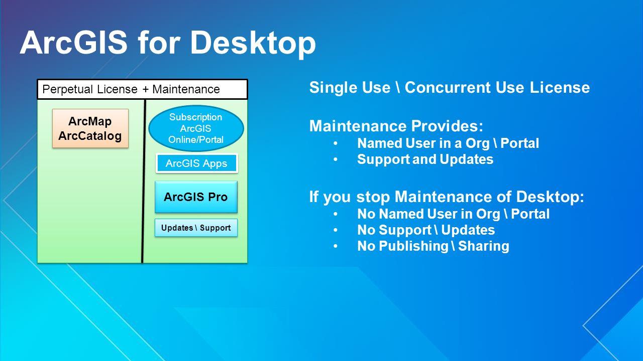 ArcGIS Pro: Effective License Management - ppt download