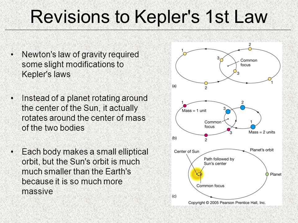 Revisions to Kepler s 1st Law