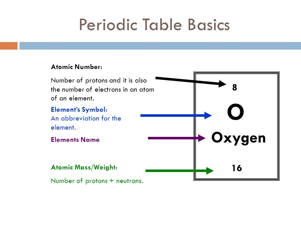 Elements and atoms notes ppt download o periodic table basics oxygen 8 16 atomic number urtaz Images