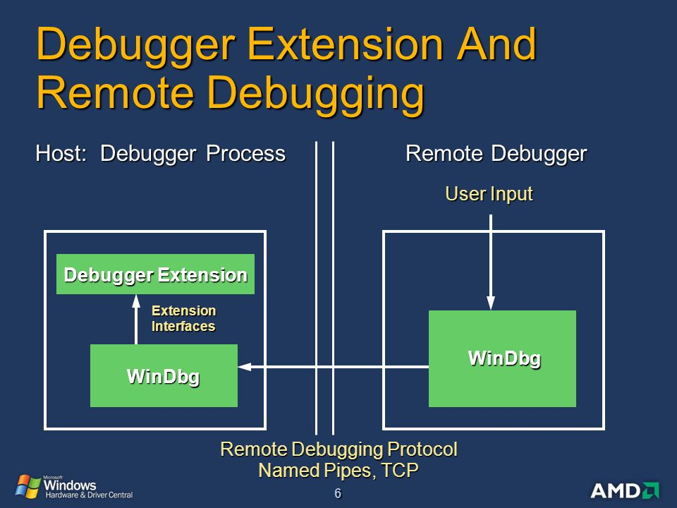 Writing WinDbg Extensions - ppt video online download