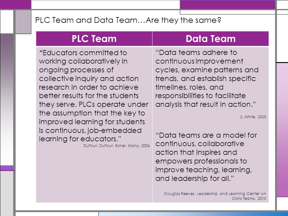 Data Teams in the PLC Cycle - ppt download