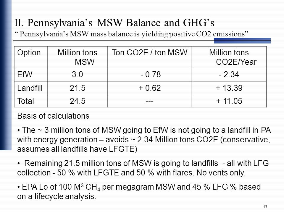 II. Pennsylvania's MSW Balance and GHG's Pennsylvania's MSW mass balance is yielding positive CO2 emissions