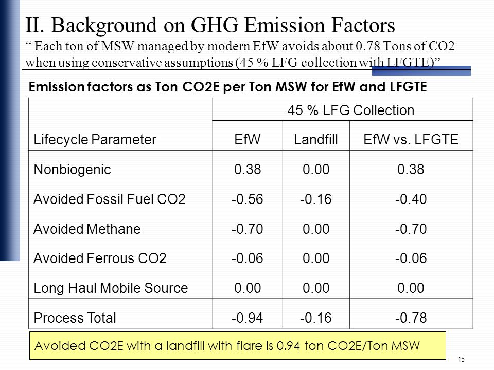 II. Background on GHG Emission Factors Each ton of MSW managed by modern EfW avoids about 0.78 Tons of CO2 when using conservative assumptions (45 % LFG collection with LFGTE)