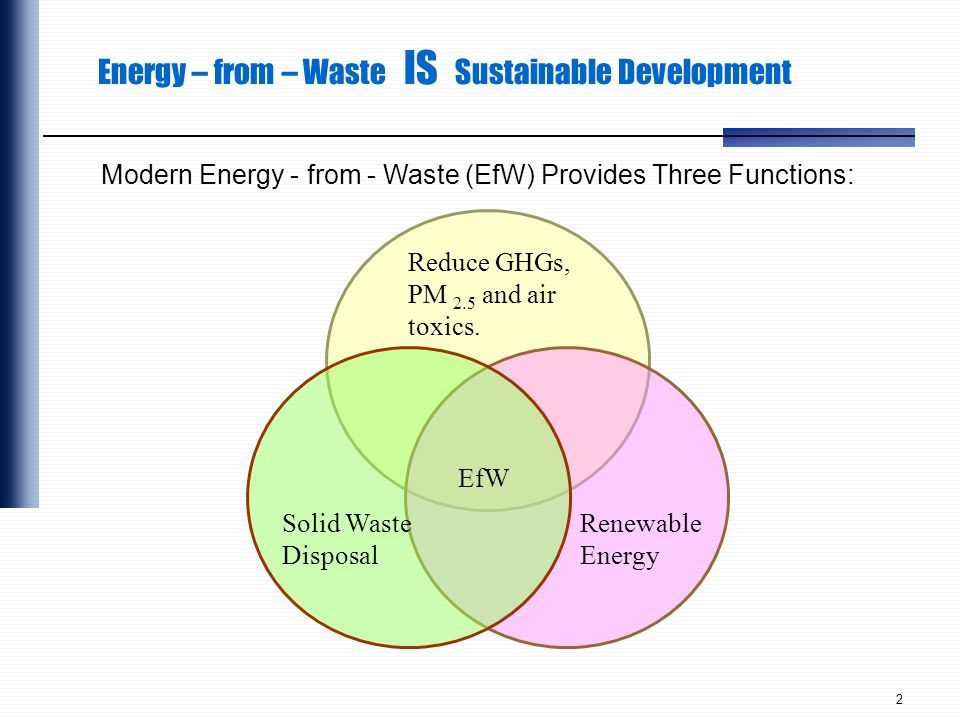 Energy – from – Waste IS Sustainable Development