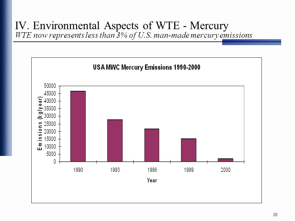 IV. Environmental Aspects of WTE - Mercury WTE now represents less than 3% of U.S.