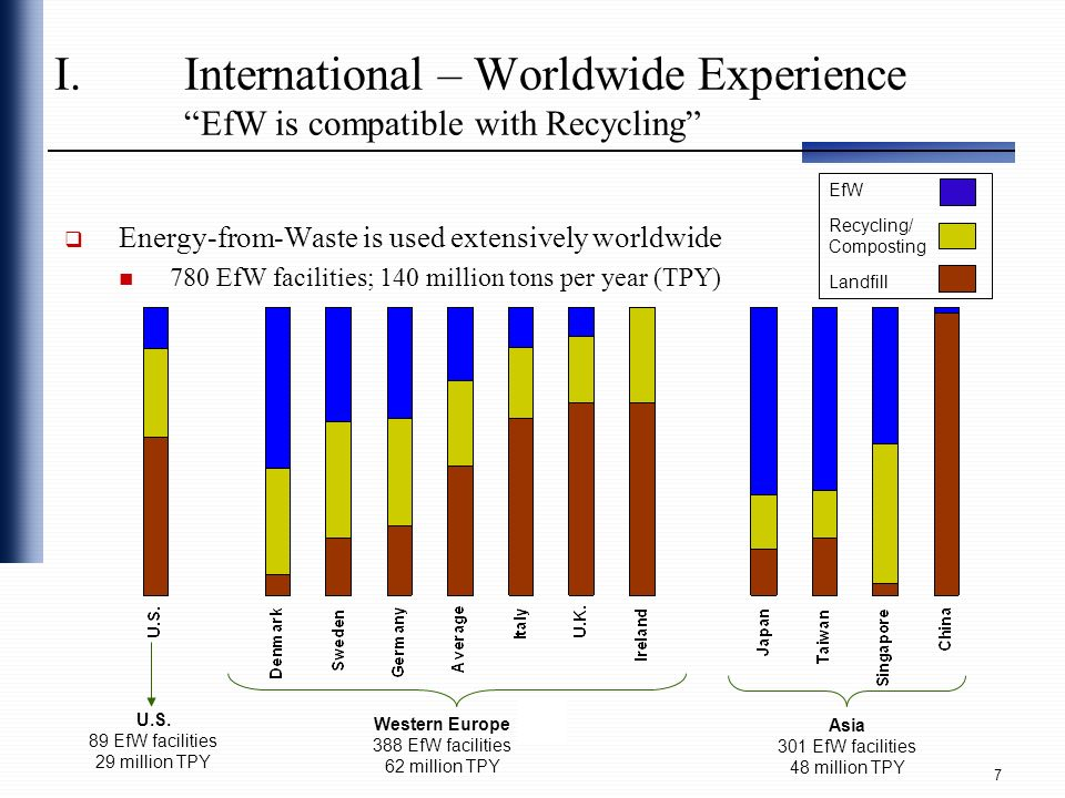 International – Worldwide Experience EfW is compatible with Recycling