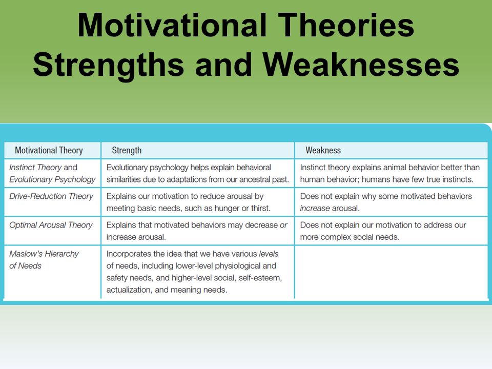 35 motivational theories strengths and weaknesses