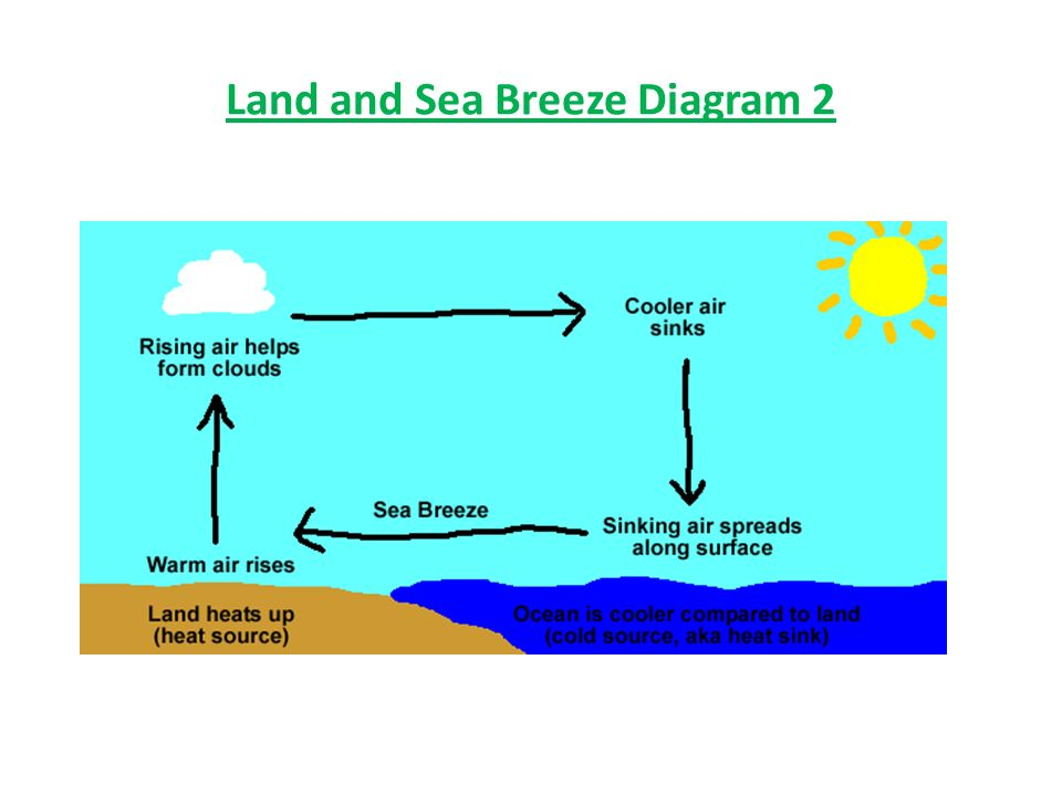 Unit 3 Earth Sun Relationships Ppt Video Online Download