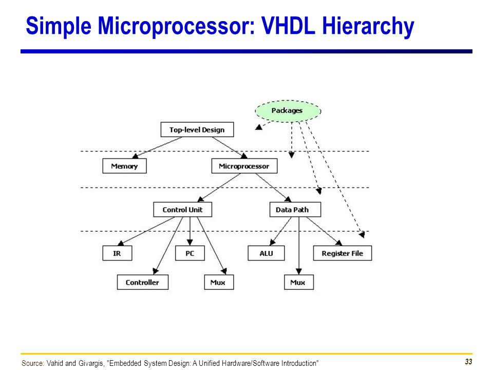 Lecture 15 VHDL Modeling of Microprocessors  - ppt download