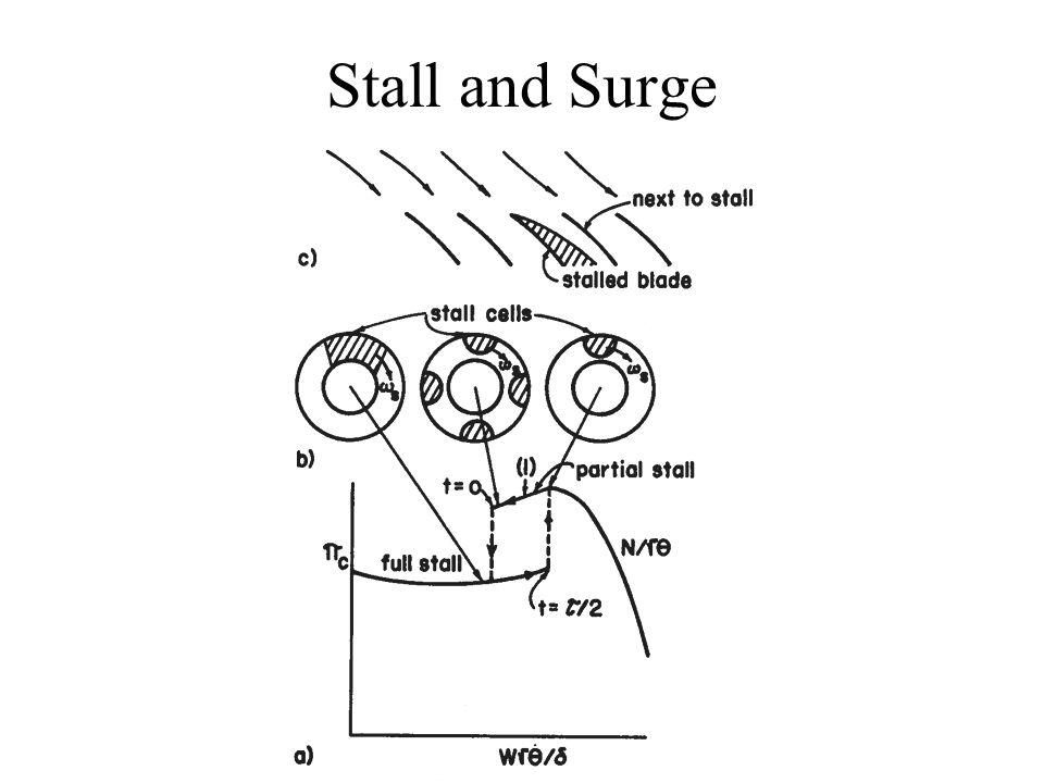 Turbomachinery Design Considerations