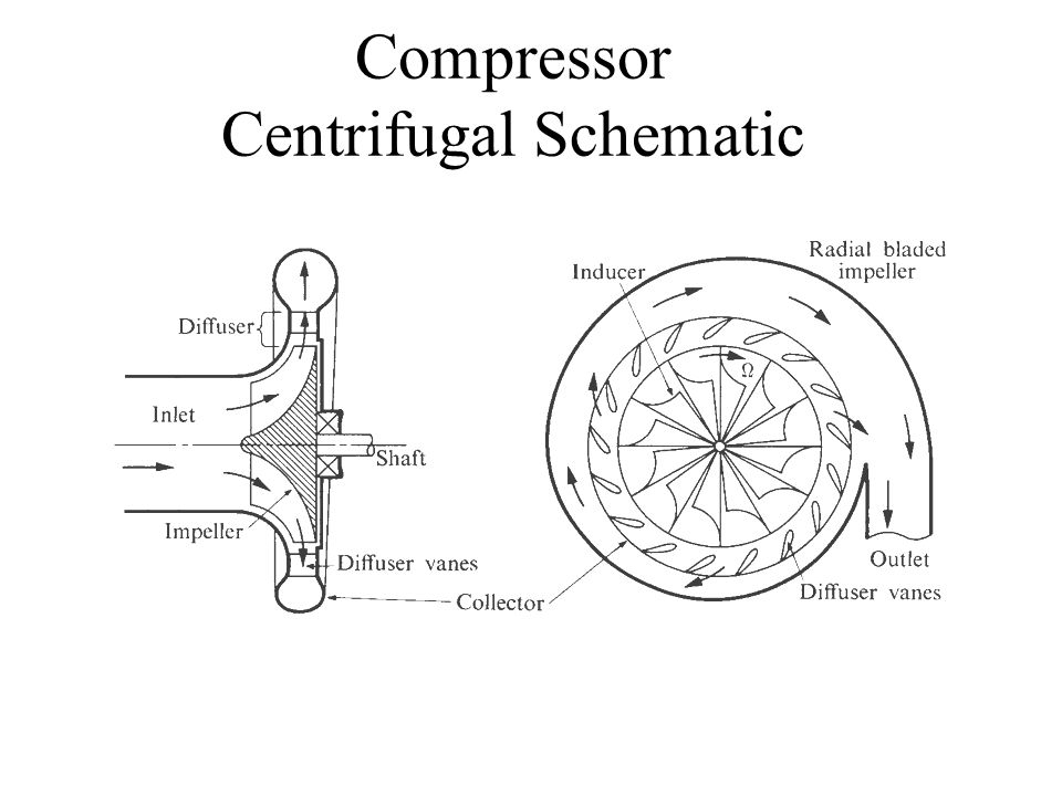 Turbomachinery Design Considerations Ppt Video Online