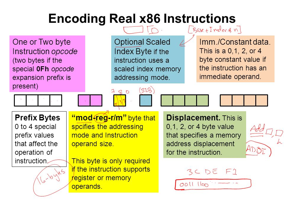 Csc 221 Computer Organization And Assembly Language Ppt Video