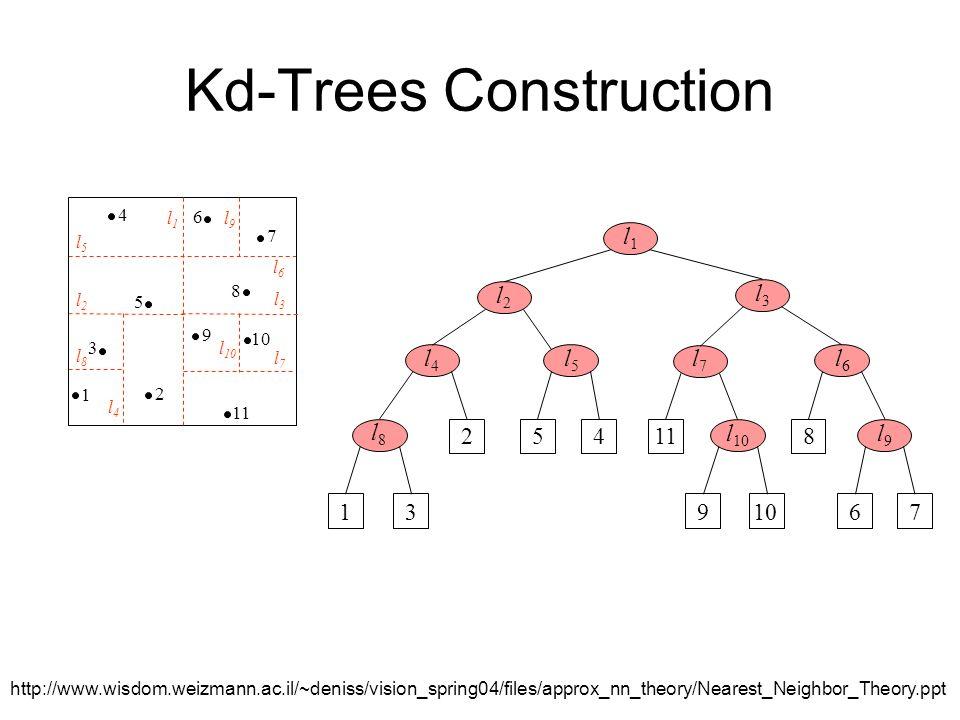 K-d tree ppt.